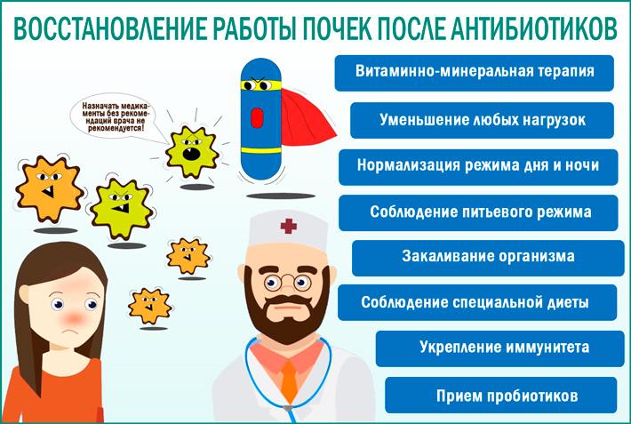 Как вылечить почки после длительного лечения антибиотиками?