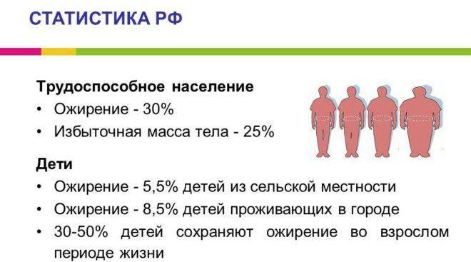 Статистика ожирения в России
