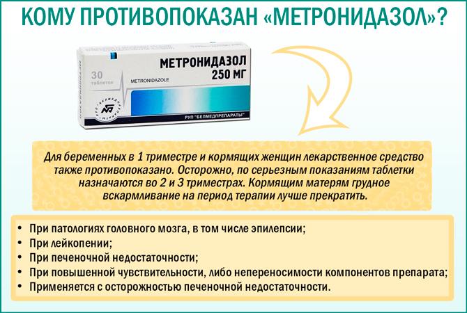 Препарат «Метронидазол»: противопоказания к применению