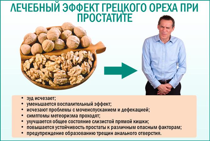 Грецкий орех при простатите: лечение заболевания