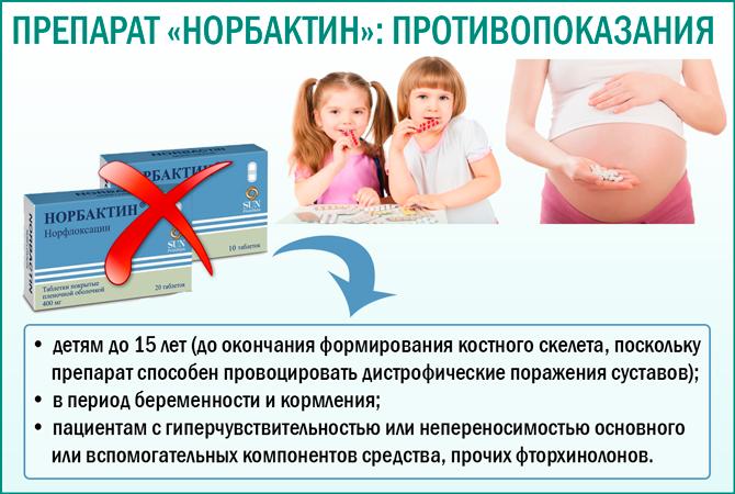 Противопоказания к применению препарата «Норбактин»