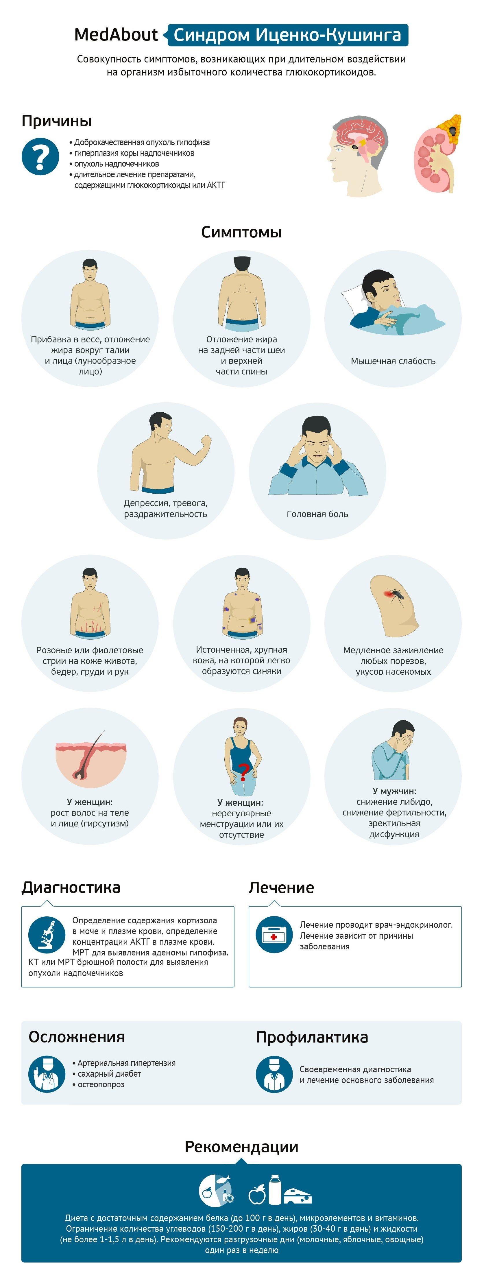 Синдром и болезнь Иценко-Кушинга — что это такое и симптомы у человека 2