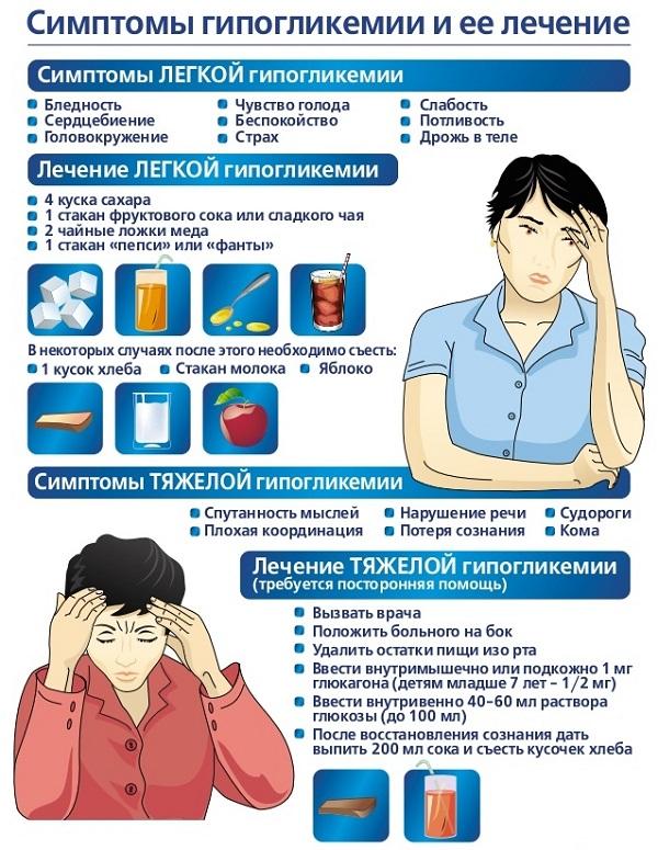 Проявления острого приступа гипогликемии