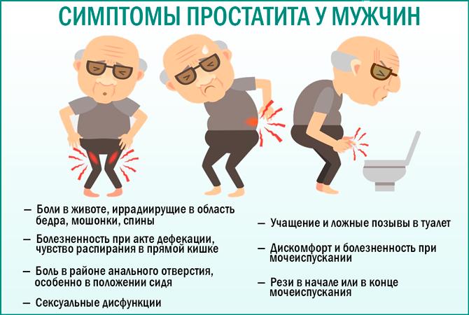 Простатит у мужчин: симптомы