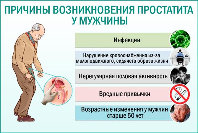 Причины развития простатита простатит доксицилин