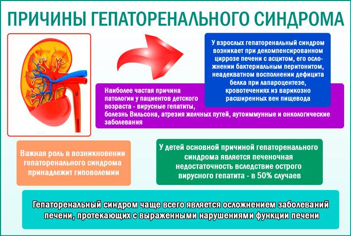 Гепаторенальный синдром: причины