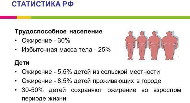 Статистика ожирения Росии