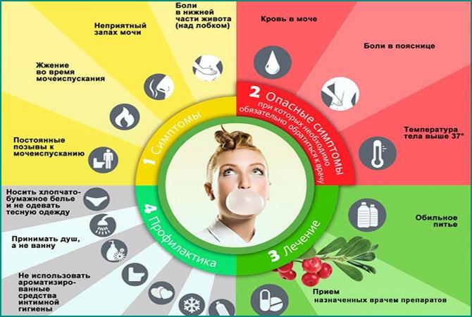Симптомы и профилактика цистита