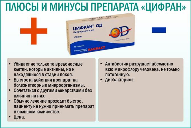 Плюсы и минусы препарата «Цифран»