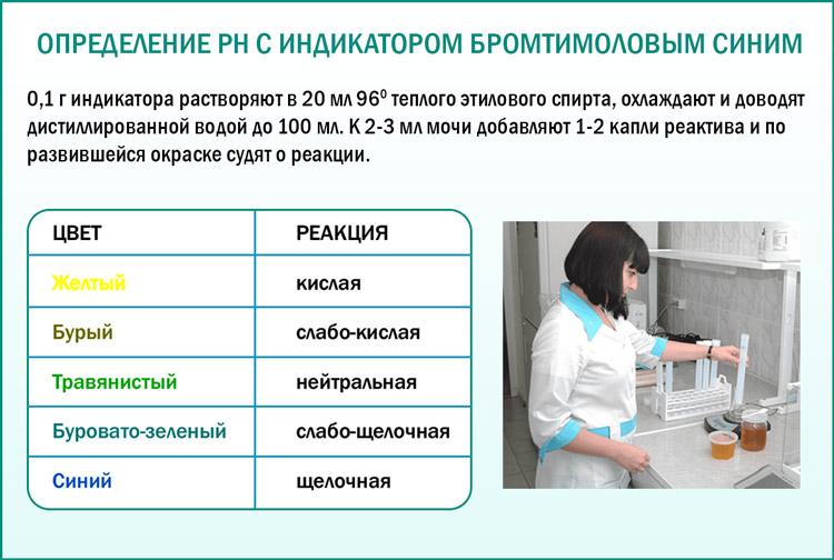 Методы определения кислотности мочи