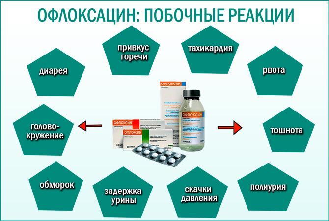 Побочные действия Офлоксацина