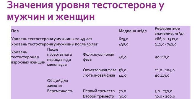 Значения уровня тестостерона у мужчин и женщин
