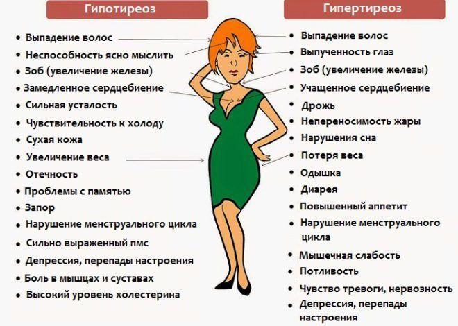 Дифференциальная диагностика