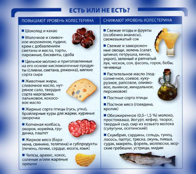 Питание при повышенном сахаре в крови