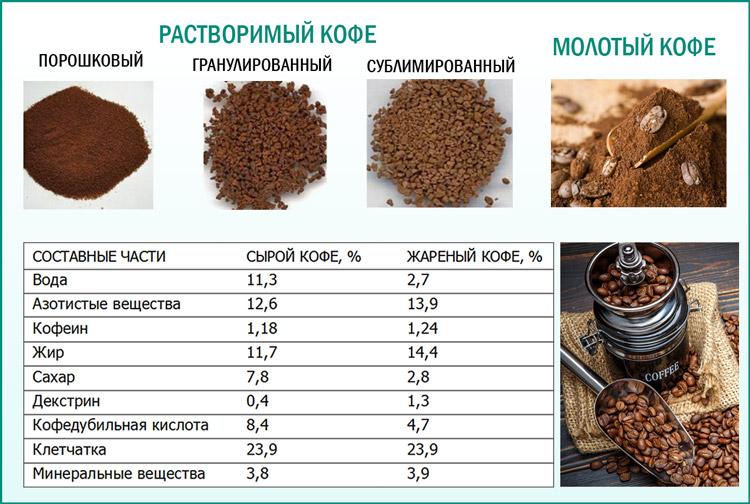Виды и состав кофе