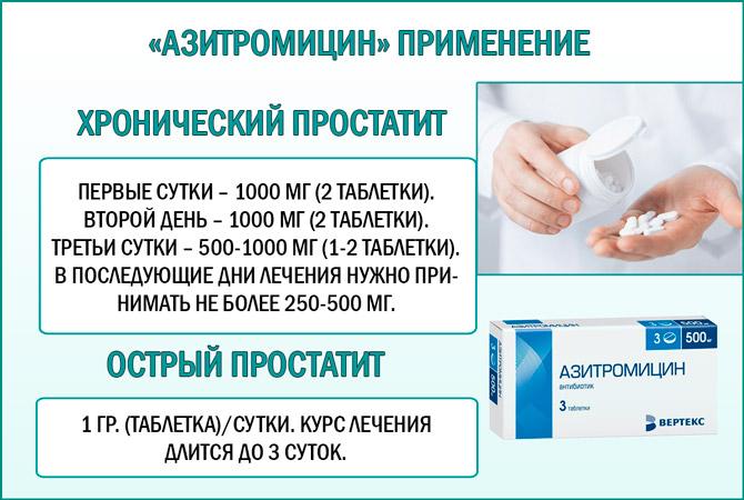 Применение Азитромицина