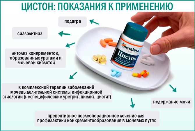 Показания к применению препарата «Цистон»
