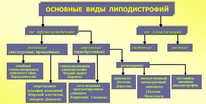 Липодистрофия