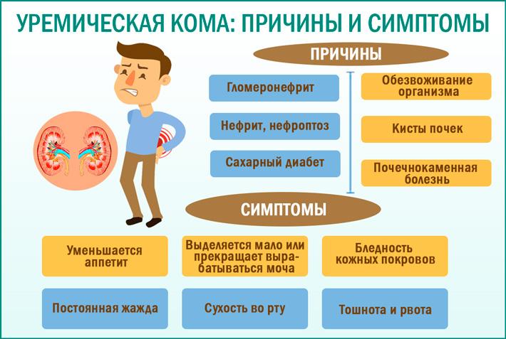 Причины и симптомы уремической комы