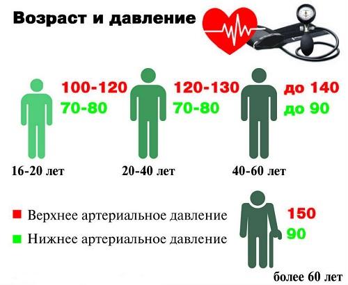 возраст и давление