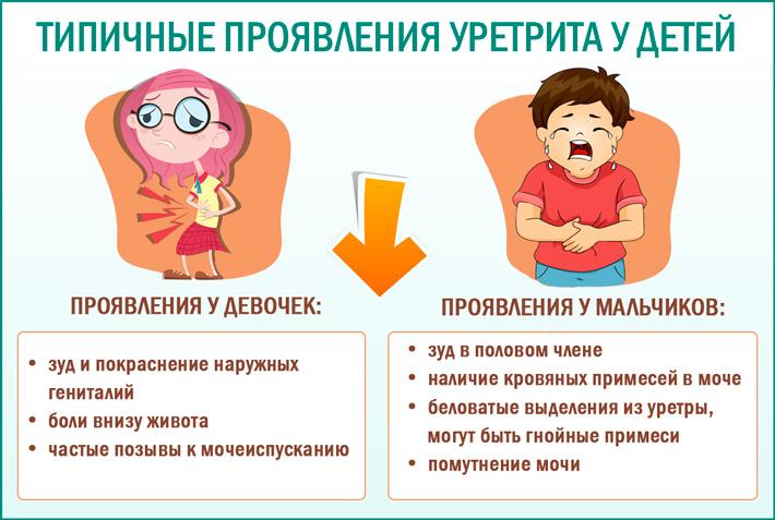 Уретрит у детей: симптомы