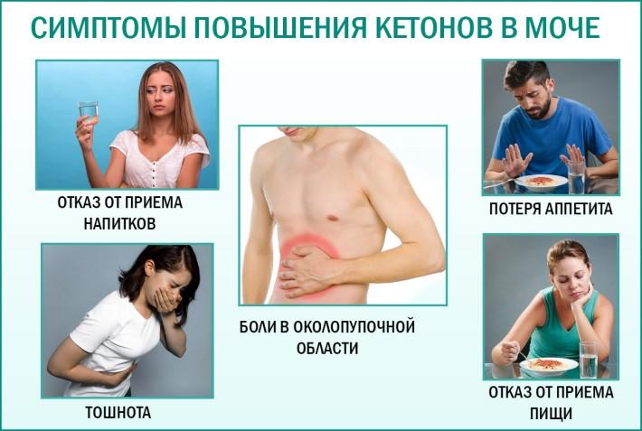 Симптомы повышения кетонов в моче