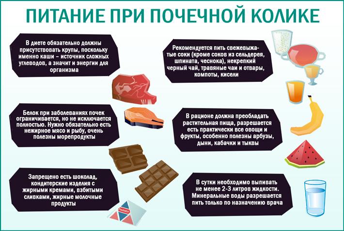 Почечная колика: питание при болезни