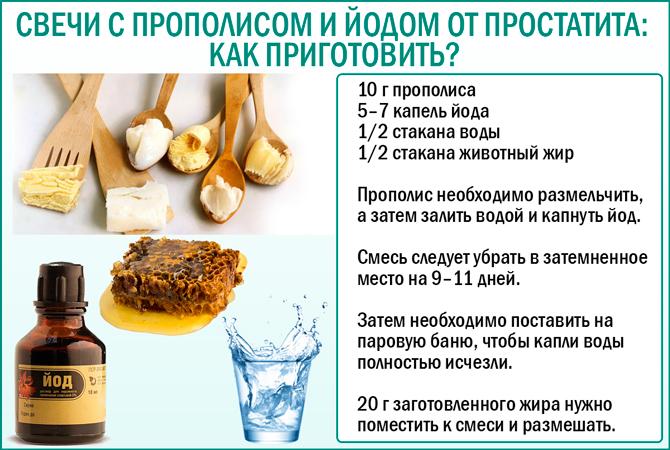 Рецепт приготовления свечей с прополисом и йодом от простатита