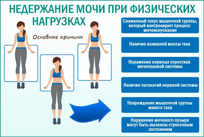 Подтекание мочи при физической нагрузке
