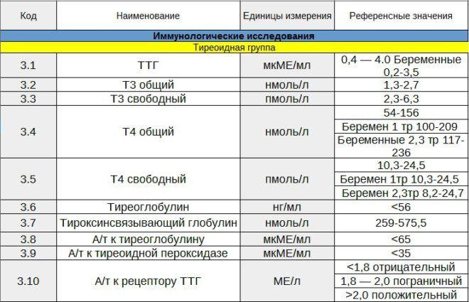 Виды анализов на гормоны щитовидной железы