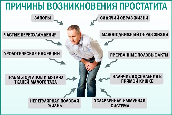 Причины хронического простатита у молодых мужчин простатит 13 лет