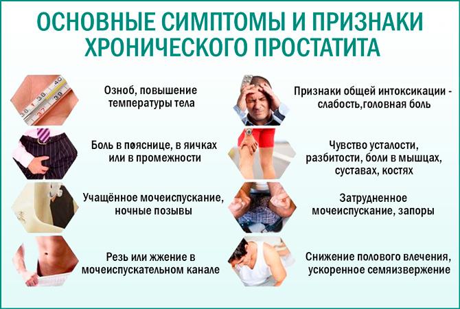 Симптомы хронического простатита у мужчин