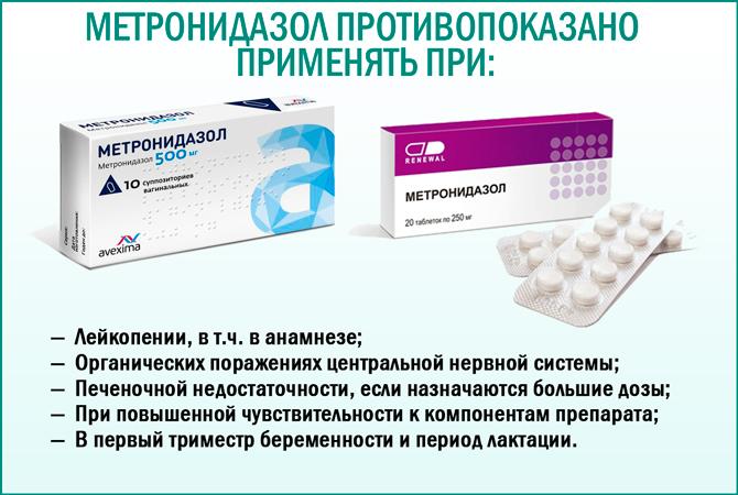 Препарат «Метронидазол»: противопоказания