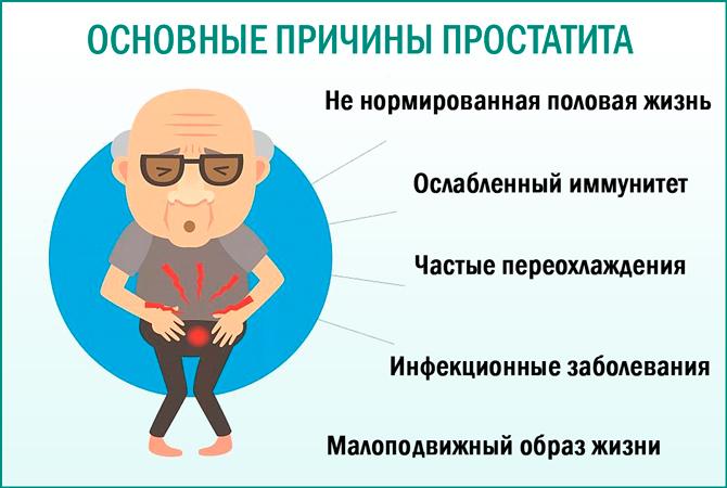 Основные причины простатита