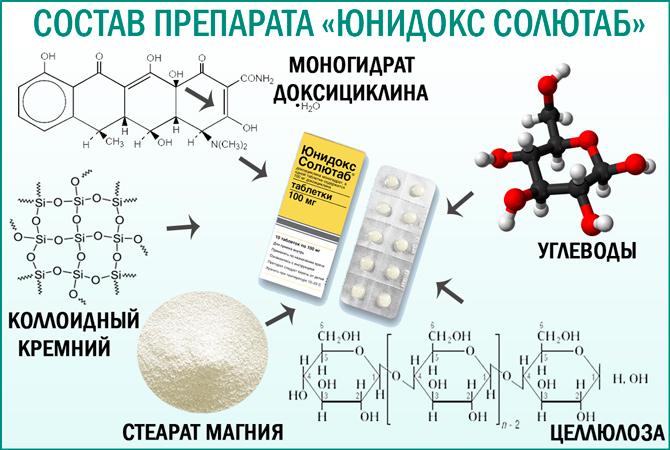«Юнидокс солютаб»: состав препарата