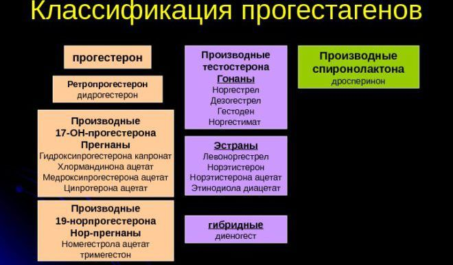 Классификация прогестагенов