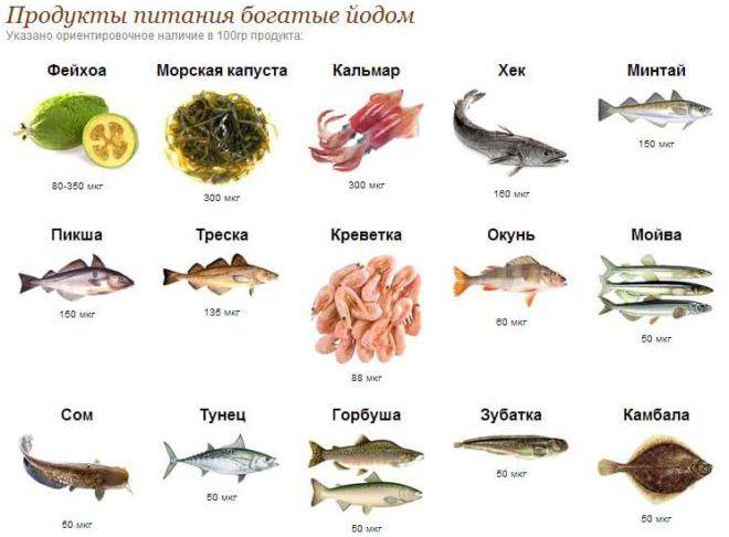 Морепродукты для щитовидки