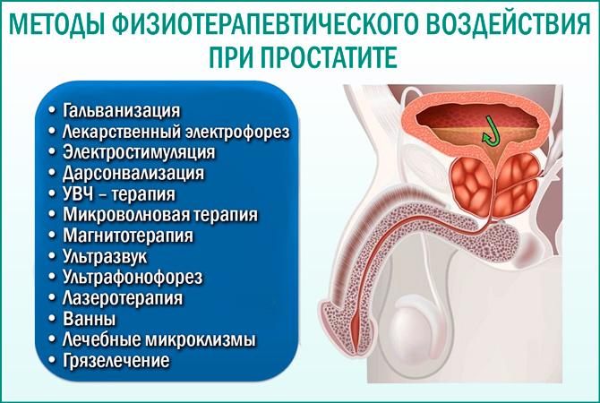 Физиотерапия при простатите: методы лечения