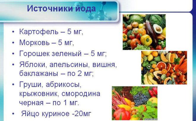 Продукты содержащие йод