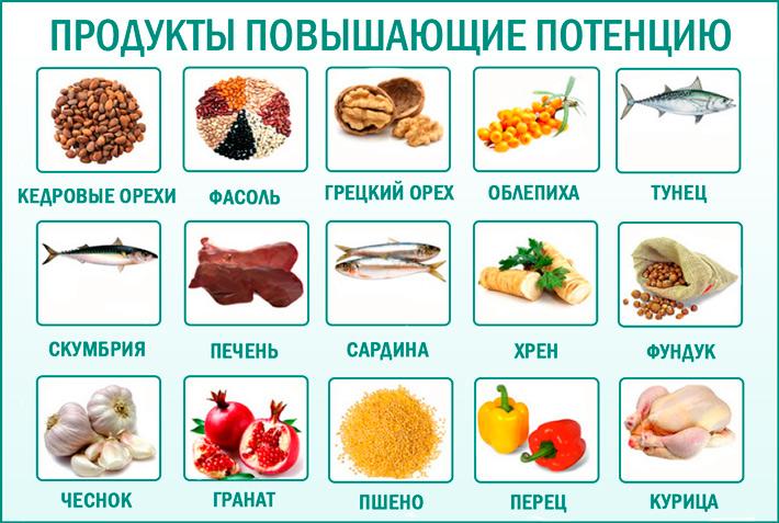 Улучшение потенции: питание для потенции