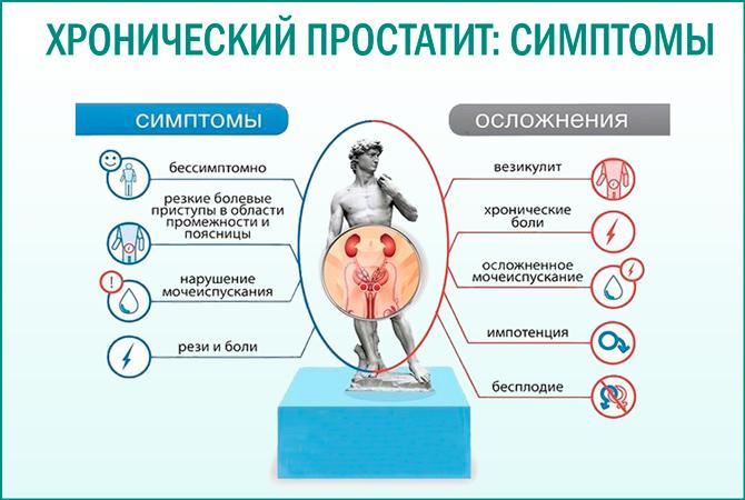 Простатит и влияние его на женщин микроклизма с ромашкой и димексидом при простатите