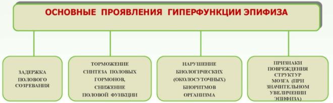 Патологии эпифиза