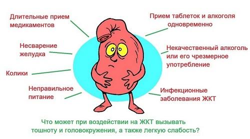 причины головлкружения