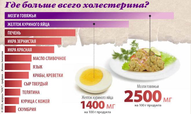 Продукты содержащие большое количество холестерина