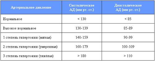 степени гипертонической болезни